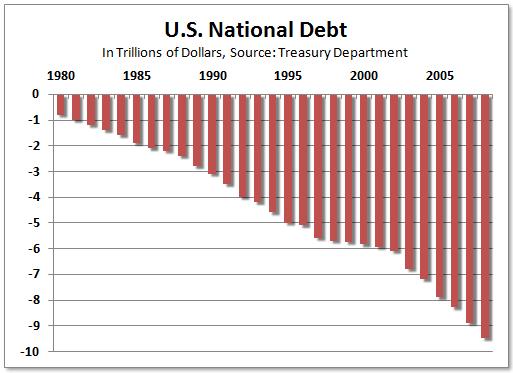 us_debt_2008
