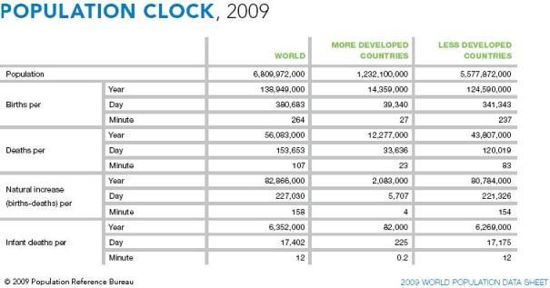 worldpop2009